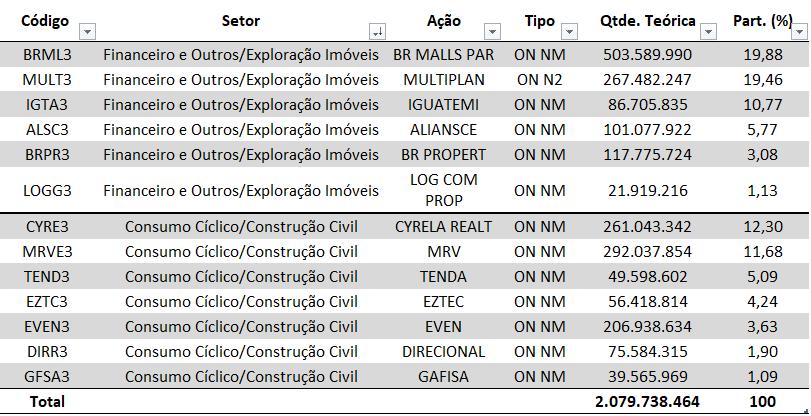 dados b3