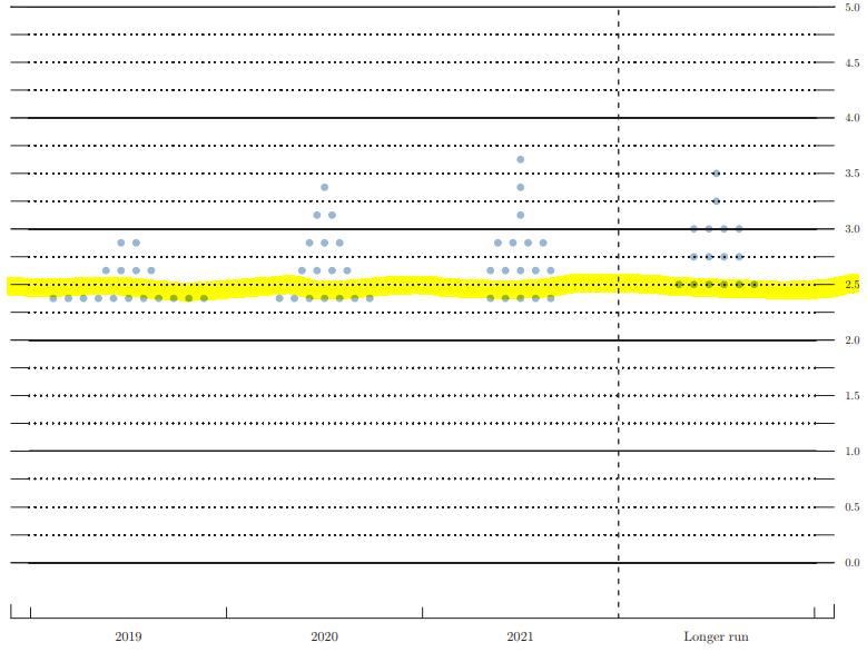 Gráfico de pontos projeção dos membros do FED