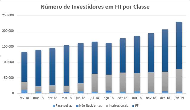 Gráfico de número de Investidores em FII por classe