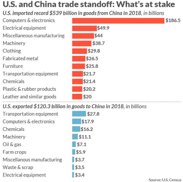 Gráfico China e EUA