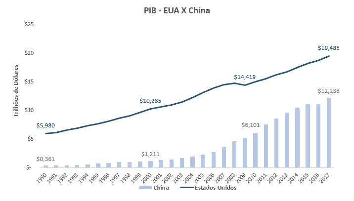 Gráfico Evolução do PIB dos EUA e China, de 1980 a 2017.
