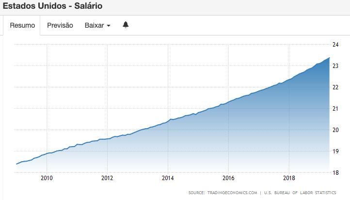 Gráfico salário