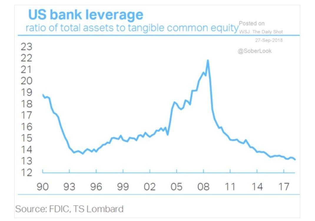 Alavancagem dos bancos EUA