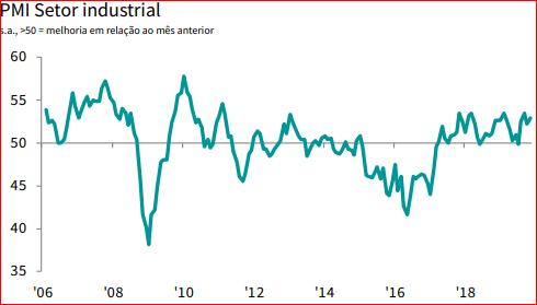 O gráfico mostra a evolução do PMI etor industrial, que contribui com a recuperação econômica