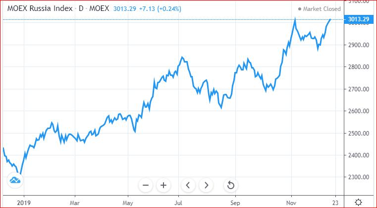 bull market Rússia