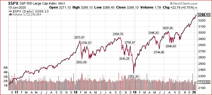 Gráfico da evolução do S&P500: positivo em virtude do acordo comercial