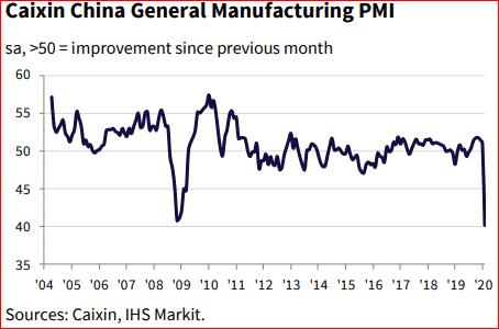 Gráfico PMI China
