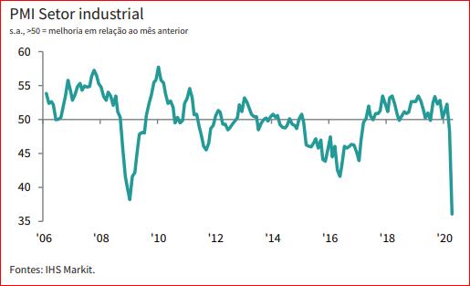 gráfico PMI Brasil