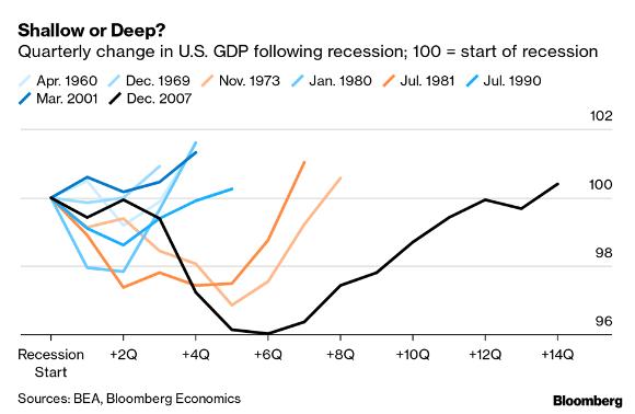 Variação do PIB em relação ao tempo necessário para voltar ao mesmo patamar de início da crise.