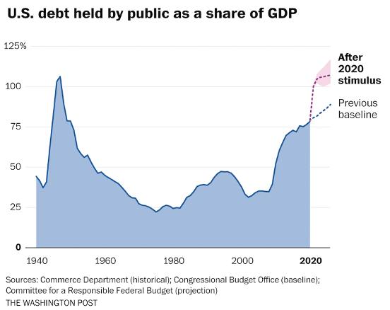Projeção da Dívida Pública dos Estados Unidos em % do PIB, antes e depois da crise econômica atual: