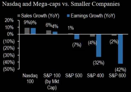 Gráfico comparativo das Mega-caps vs Smaller companies da Nasdaq