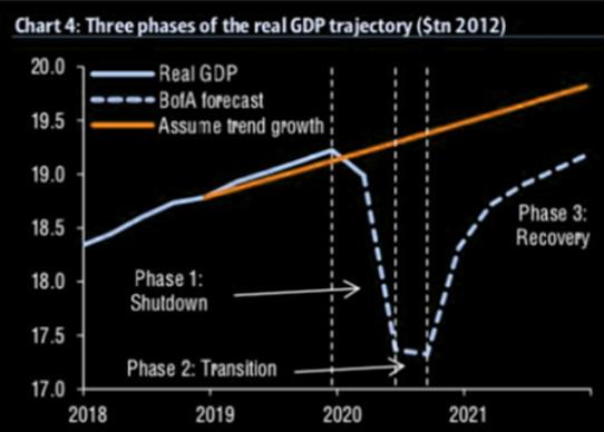 4 -  Projeção para comportamento do PIB dos Estados Unidos: