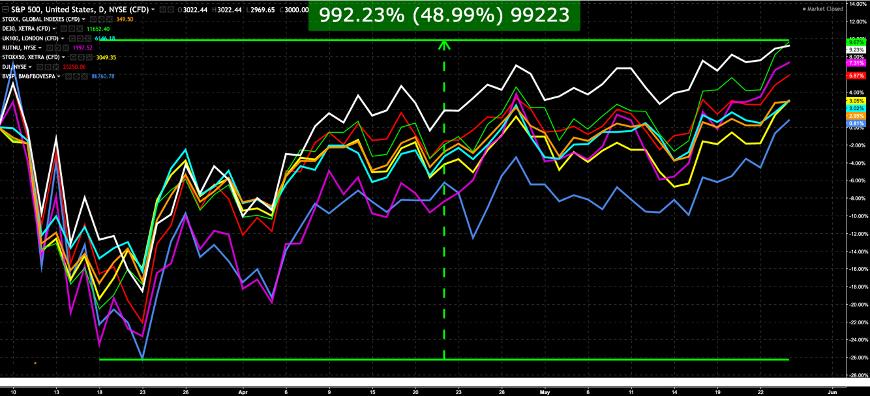 Variação das principais bolsas mundiais + Ibovespa, do dia de nosso webinar, até hoje: