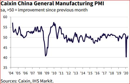 PMI da China