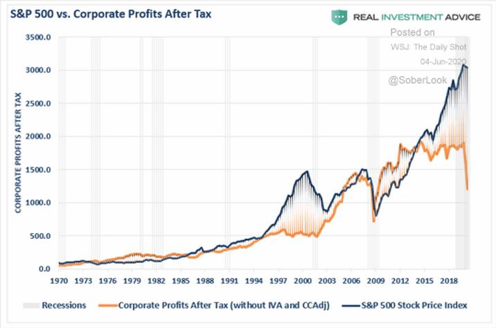 1 – Lucros Empresariais (laranja) X Preço das Ações (azul)