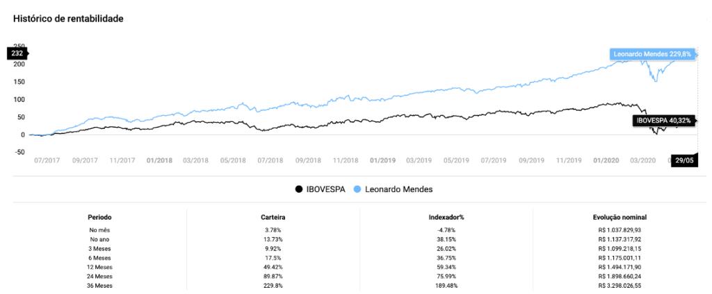 Rentabilidade da Carteira de Investimentos Agressiva vs Ibovespa
