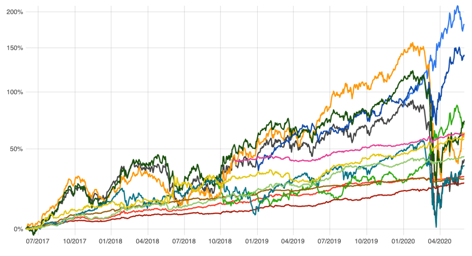 Variação de rentabilidade - Produtos disponíveis na JB3, escritório XP Investimentos: