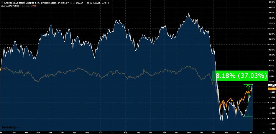 Bolsa de valores brasileira: Ibovespa em dólar (branco) X Commodities Dow Jones (branco)