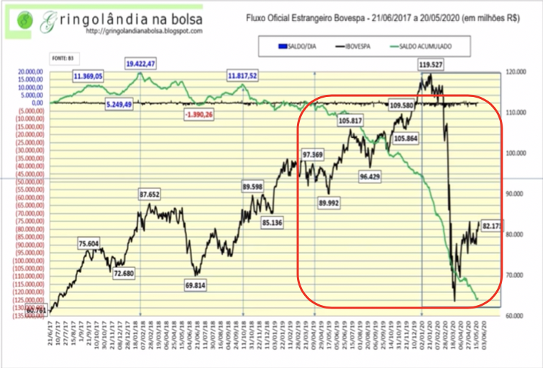 Fluxo oficial Bolsa de Valores Brasileira: Saldo acumulado Estrangeiros (linha verde) X Ibovespa (linha preta).