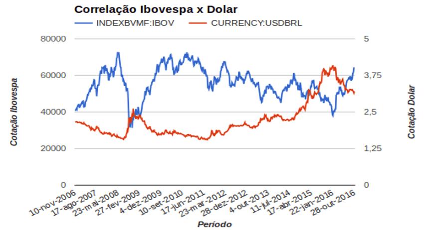 Correlação Ibovespa x Dólar