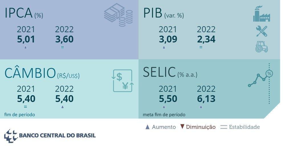 Boletim Focus: PIB, Câmbio, IPCA e SELIC. Fonte: Banco Central do Brasil