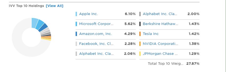 Top 10 Empresas do IVVB11