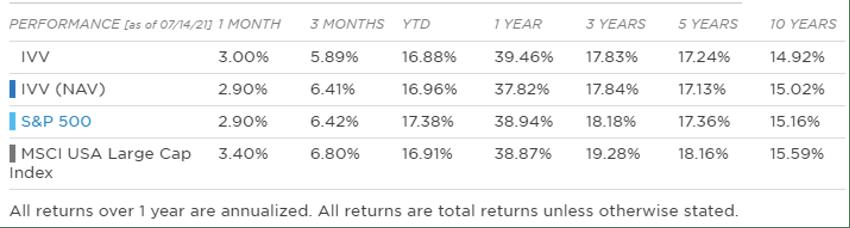 Comparação retorno IVVB11 x S&P500: